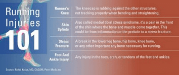 An overview of common running injuries