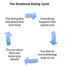 Eating Disorders Patterns